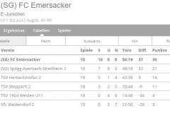 20190723_Meister_E-Jugend_05